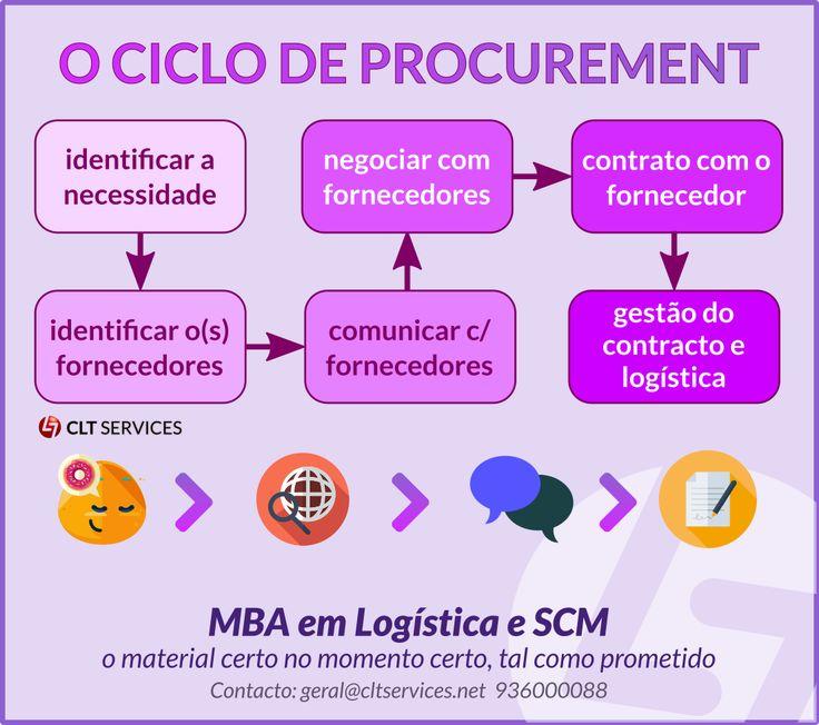 Quanto crítico é o Procurement na sua Cadeia de Fornecimento? Este é um dos temas a abordar no MBA em Logística e SCM que em breve se iniciará. http://www.cltservices.net/formacao/mbas/logistica-e-supply-chain-management