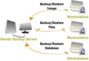 With Handy Backup Server, you can manage all tasks of centralized data backup and disaster recovery from a single machine, which lets you reducing the downtime and losses to minimum.