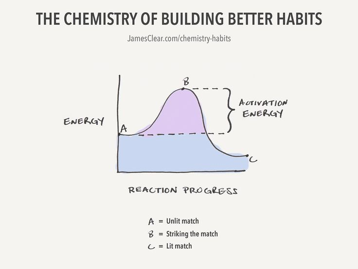 The Chemistry of Building Better Habits (via @jamesclear)