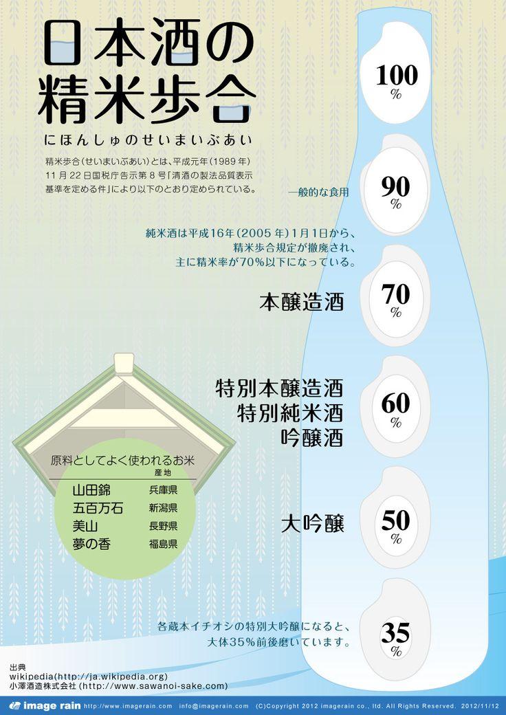 日本酒の精米歩合