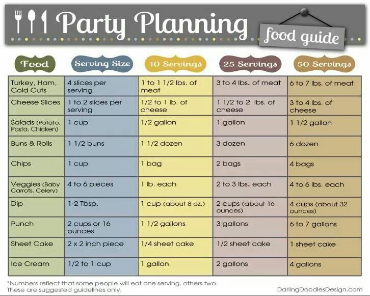 Party Planning Food Guide