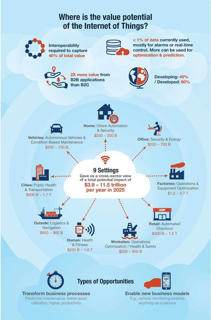 Technology Management Image: 92 Best Images About Top IoT Infographics On Pinterest