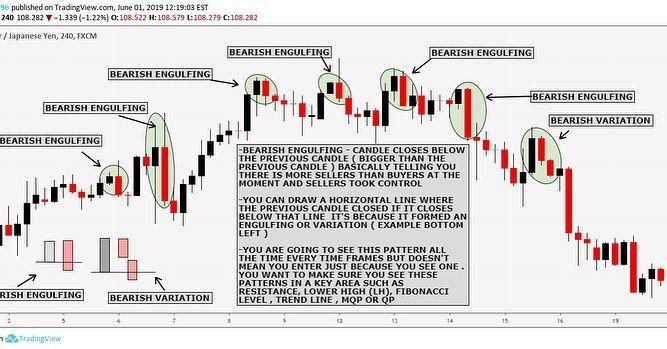 Bearish Engulfing Variation Candlestick When The Bearish Sellers