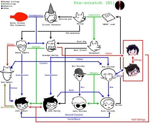 The mess that is the humans family tree : homestuck