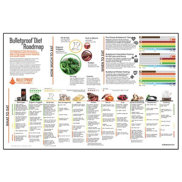 Bulletproof Diet Roadmap Poster   Health and Wellness ...