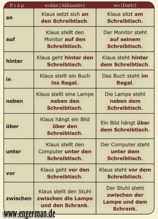 52 best deutsch images on Pinterest   Learn german, German grammar ...