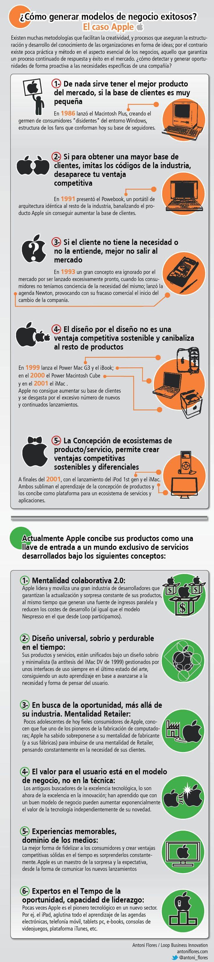 Cómo generar modelos de negocio exitosos: caso Apple #infografia #infographic