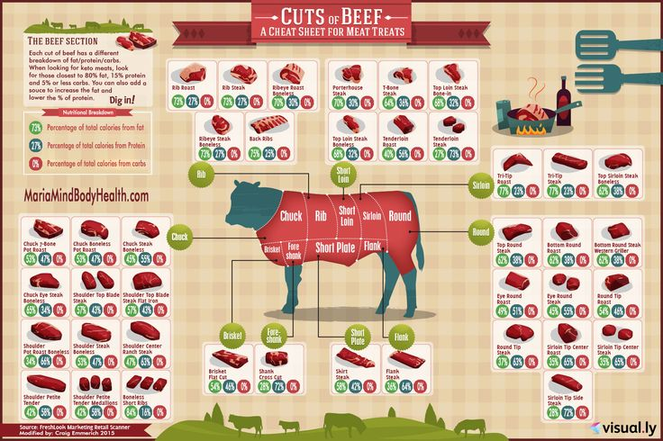 Can you guess what cut of beef is most ketogenic?