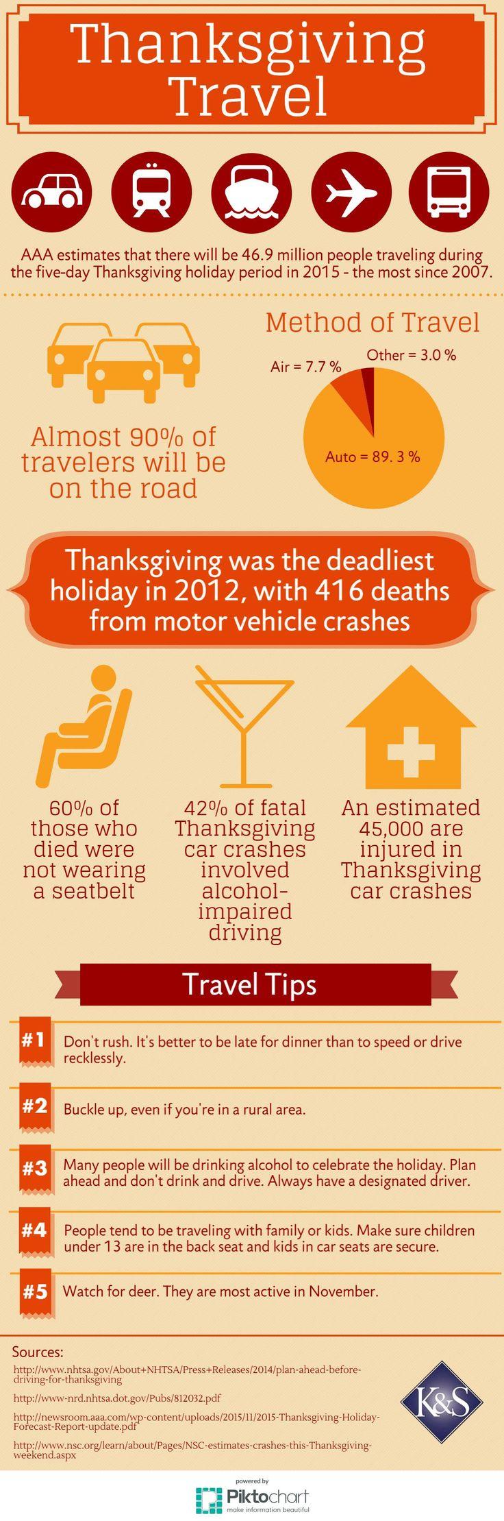 Thanksgiving Travel Statistics Safety Tips
