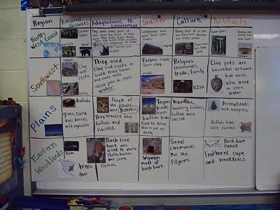 Native American Unit   **I like this note-taking format for the US regions instead...great way to compare at the end!