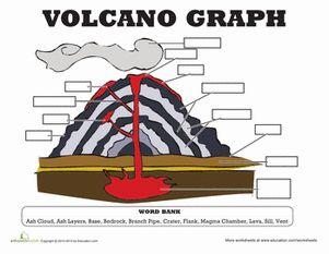 volcanoes science worksheets and worksheets on pinterest. Black Bedroom Furniture Sets. Home Design Ideas