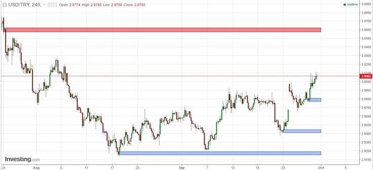 """US DATA: Trading Dollar on USD/CHF USD/SGD & USD/TRY  Forex analysis title translation for today;  """"US DATA: Trading Dollar on USD/CHF USD/SGD & USD/TRY"""" http://bit.ly/2dgcxvR You could translate it to know in-depth analysis share it see and create the levels of supply - demand based on rectangle shape on the charts and follow the author to receive new update SnD directly. """"A simple price action in the lowest time frame breakout & pullback on a certain level of supply & demand""""  Thanks…"""