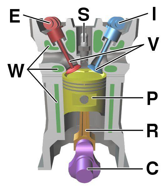 Reciprocating engine - Wikipedia