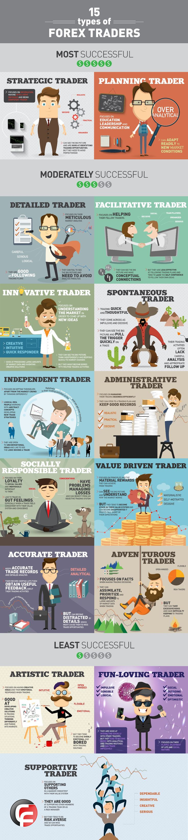 Traders' personality Trade finance