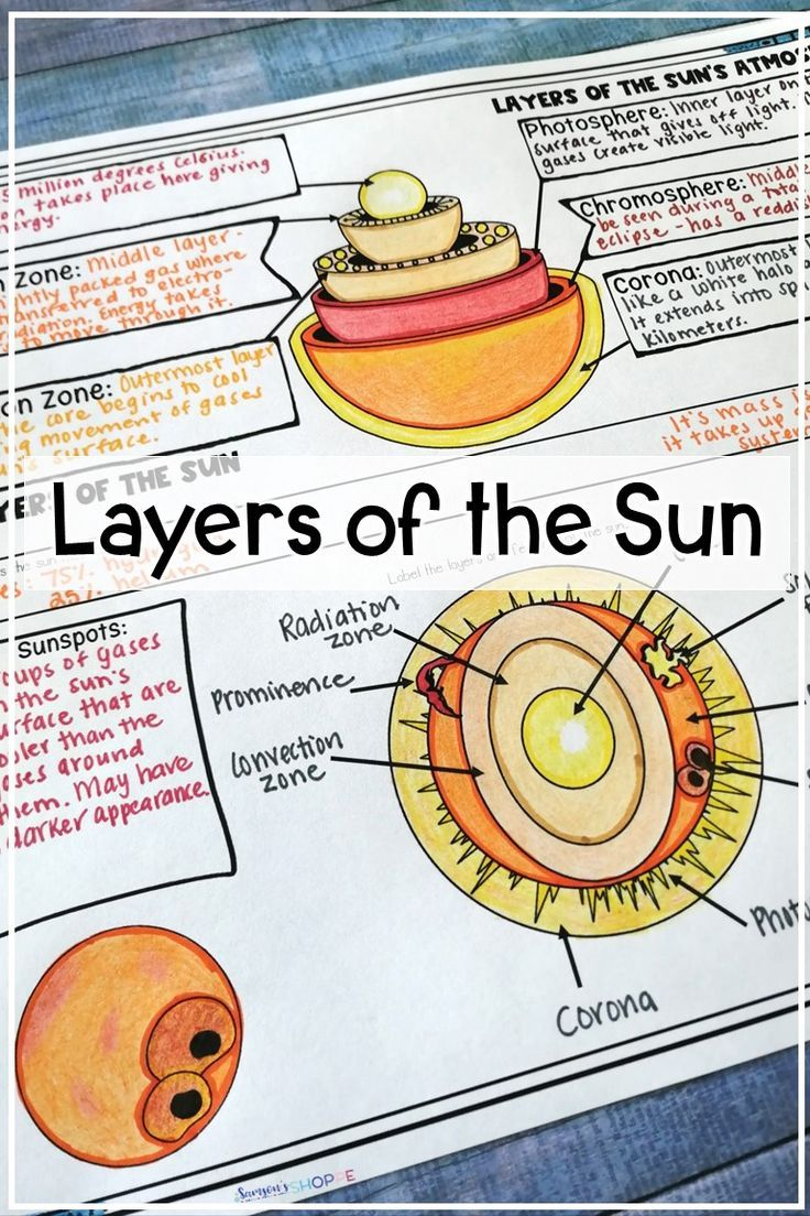 small resolution of The sun   Layers of the sun   Teach your grade 5