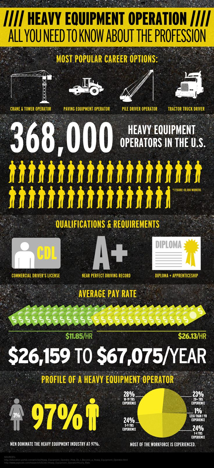 Heavy Equipment Operation Infographic. For Levi. I say they have thier pay scale wrong tho