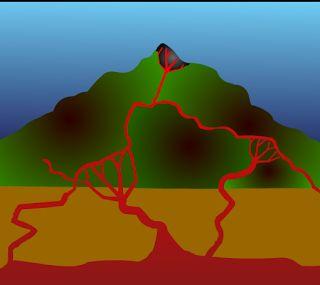 Μια προσομοίωση για τα ηφαίστεια.