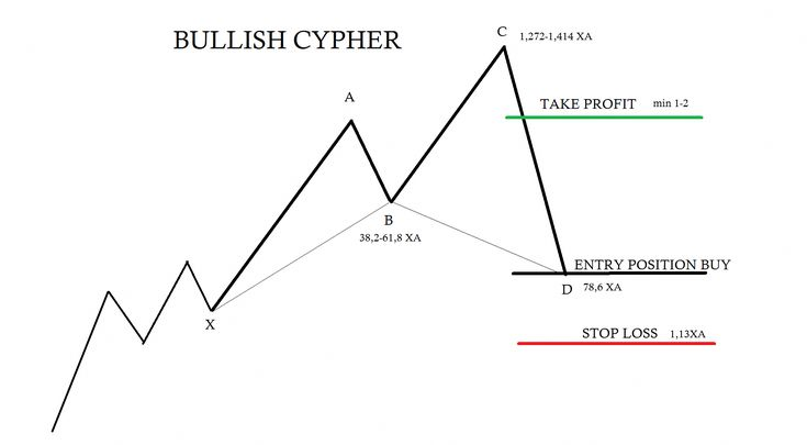 Cypher forex