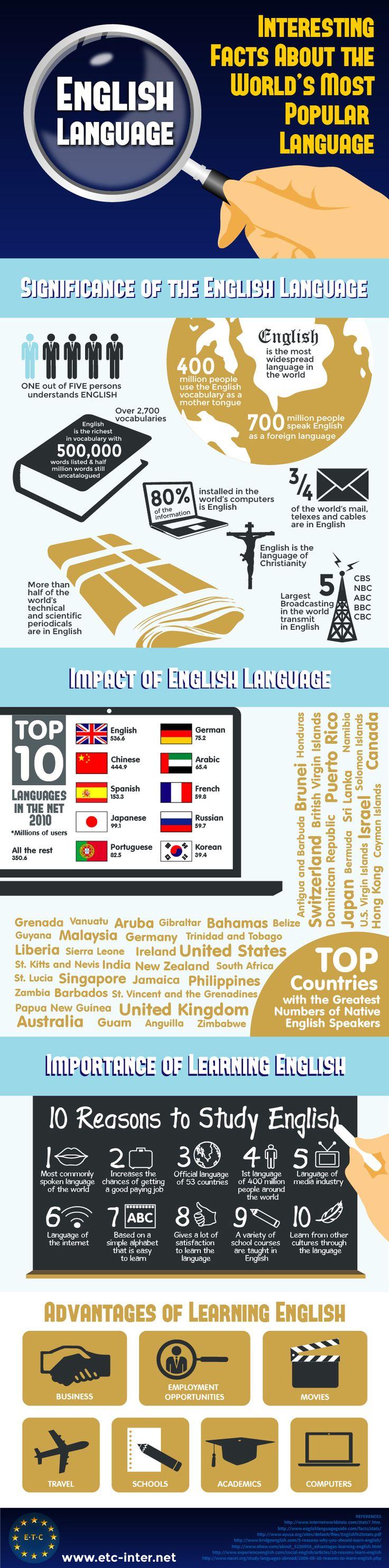 English Language Interesting Facts About The World's Most Popular Language   #Infographic #EnglishLanguage #Facts