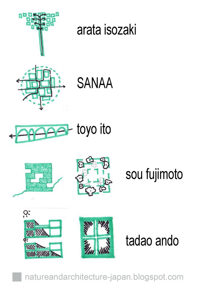 Japanese architect diagrams