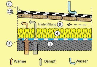 Aufbau des belüfteteten Flachdaches und Wege der Feuchteabfuhr schwere Bauweise