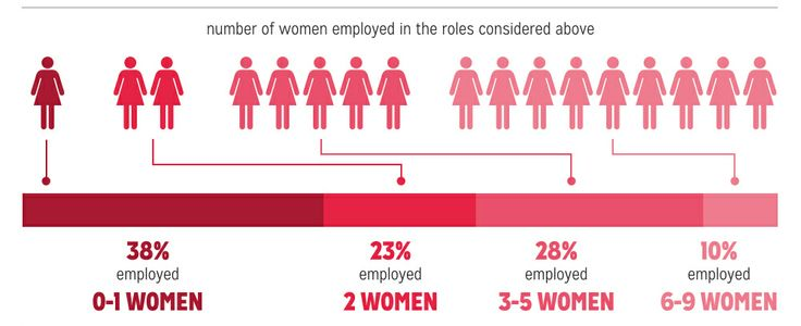 How Women Are Portrayed in Media: Do You See Progress?