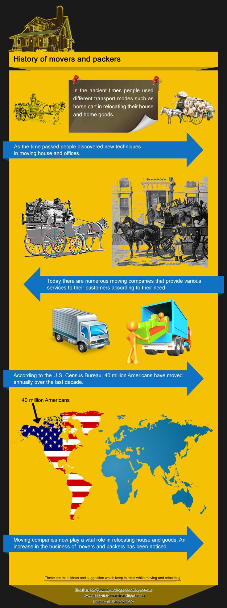Infographic about mover and packers.