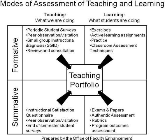 summative and formative assessments