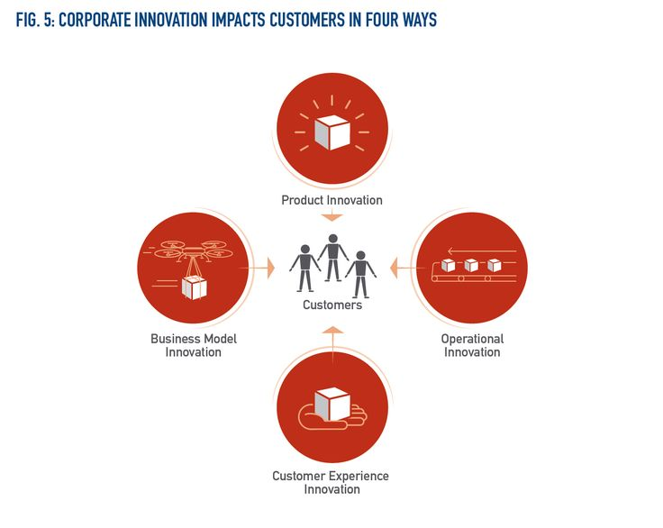 The Impact of Innovation on Customers -- As companies climb the ladder of innovation maturity, they begin to clarify which of the four innovation goals (product innovation; operations; CX; or business model) they're setting out to achieve — both within each program individually and in their innovation charter for the company overall.  https://www.slideshare.net/jeremiah_owyang/the-corporate-innovation-imperative-how-large-companies-avoid-disruption-by-strengthening-their-ecosystem