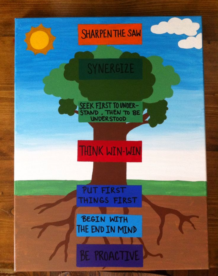 The 25 best ideas about 7 habits tree on pinterest for 7 habits tree mural