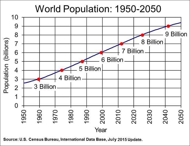 Sustainability: current data on world populations.
