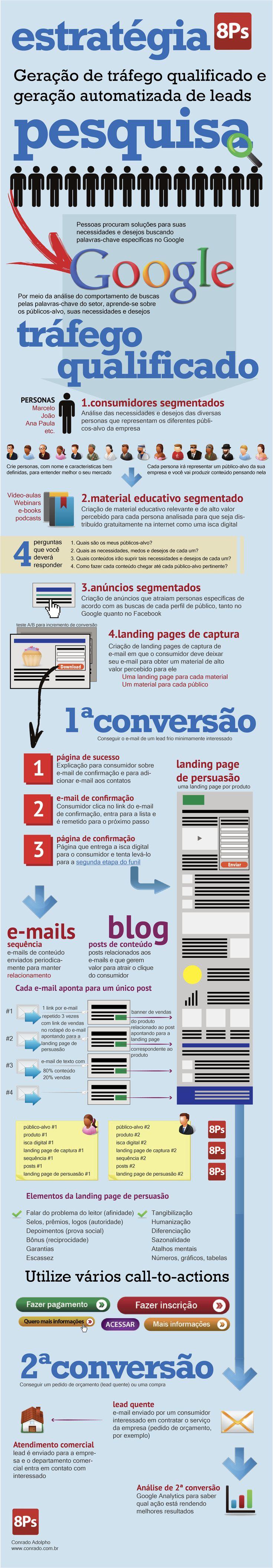 Estratégia de pesquisa: palavras-chaves #infografico