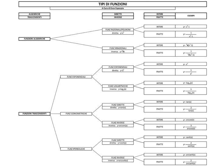 TIPI di FUNZIONI ELEMENTARI: ALGEBRICHE e TRASCENDENTI, DIRETTE e INVERSE, INTERE e FRATTE - FUNZIONI RAZIONALI - FUNZIONI IRRAZIONALI - FUNZIONI ESPONENZIALI - FUNZIONI LOGARITMICHE - FUNZIONI GONIOMETRICHE DIRETTE - FUNZIONI GONIOMETRICHE INVERSE - FUNZIONI IPERBOLICHE DIRETTE - FUNZIONI IPERBOLICHE INVERSE