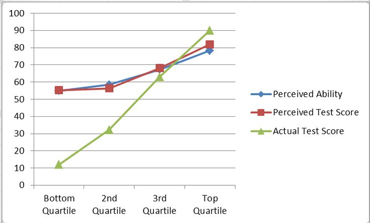 One of several graphs showing that people who know little (as revealed by tests) still think they know a lot.