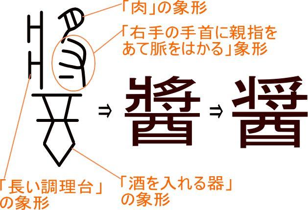「醤/醬」という漢字の意味・成り立ち・読み方・画数・部首を学習