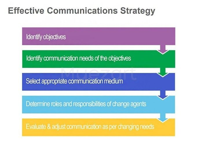 Effective Communication Strategies Image Gallery - Hcpr