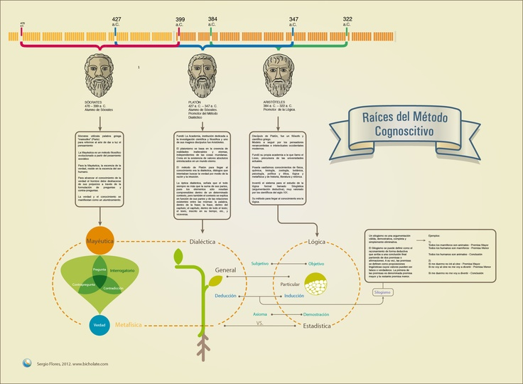 Semantic Map about the relationship between philosophy and Cognitive Methods.