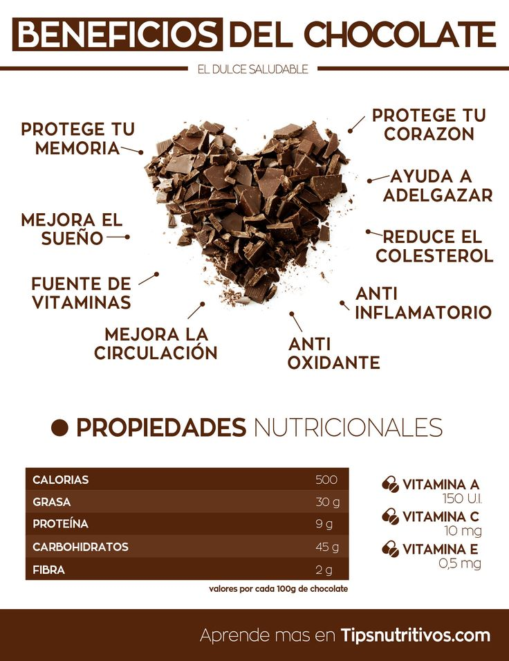 Infografia del chocolate