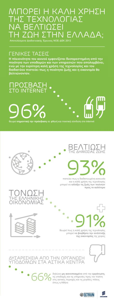 """Greek citizens online survey by @Eltrun and #Ericsson - """"How technology for good can improve our lives in Greece?"""" - infographic1"""