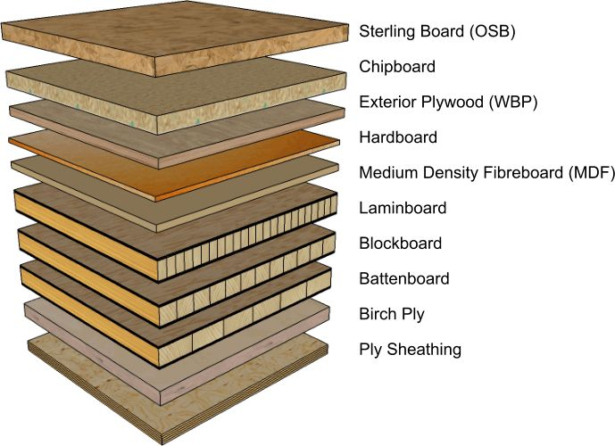 8 Best Images About Manufactured Boards On Pinterest