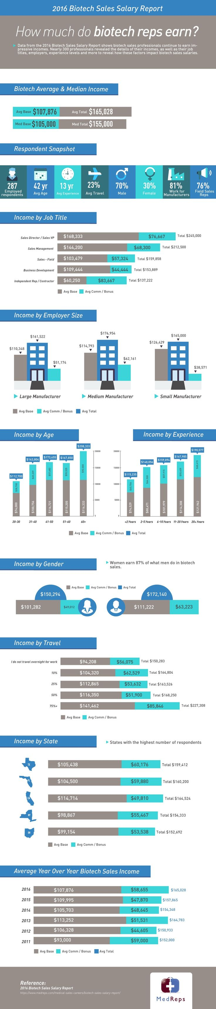 best images about medical device industry news data from the 2016 biotech s salary report shows biotech s professionals continue to earn impressive incomes