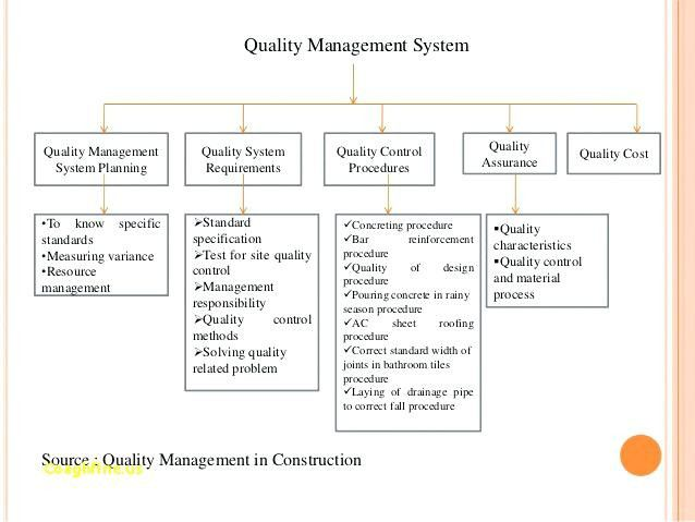 Quality Management Plan Example Fresh 11 Quality Management Plan