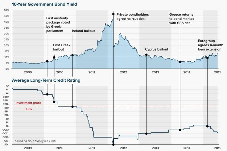 Timeline: Greek debt crisis