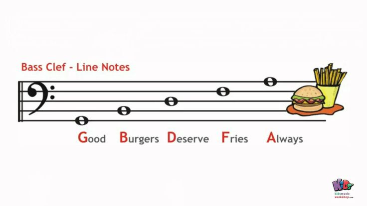 Kids Music Lesson - Line & Space Notes