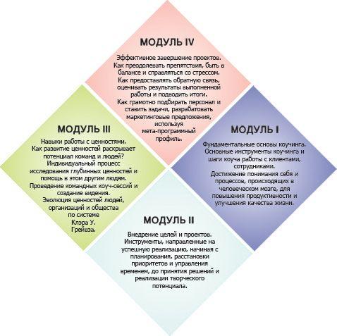 Обучение коучингу по сертификационной программе, эффективные курсы коучинга в Москве