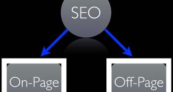 How to Explore Best SEO through onpage and OffPage SEO