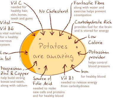 GreenFingers Homgrown: What's So Good about Potatoes.