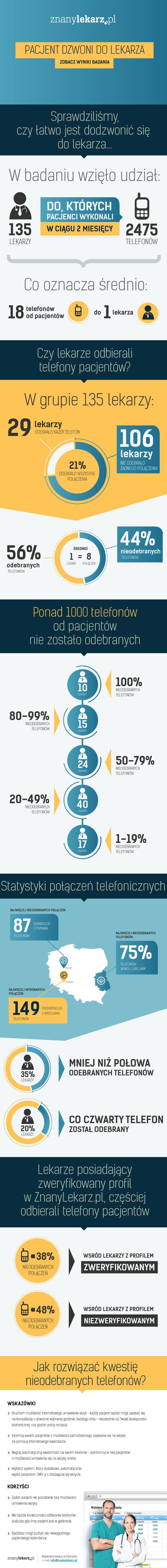 Jak rozwiązać problem umawiania wizyt w gabinecie lekarskim? Ta infografika wyjaśnia skalę problemu w Polsce. Zaskoczeni?  Kalendarz wizyt online założysz na: http://www.znanylekarz.pl