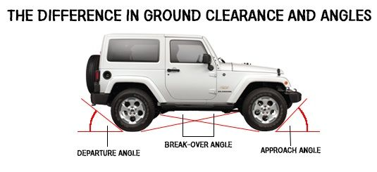 Do you know your vehicle's ground clearance and angles? Before your next off-road trip, check this out! #offroading #ground #clearance #jeeplife #jeep