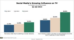 Impact of social on TV continues to grow, most notably with regard to influencing tune-in. #SocialTV
